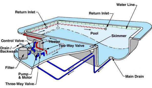 The Basic Configuration Of A Swimming Pool Plumbing And Filtration System Is Pretty Simple Water Pulled From Through Skimmer Main